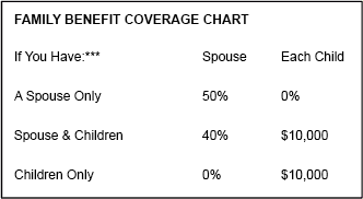 Family Benefit Coverage